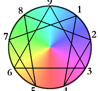 multicoloured enneagram personality type diagram