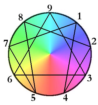 multicoloured enneagram personality type diagram