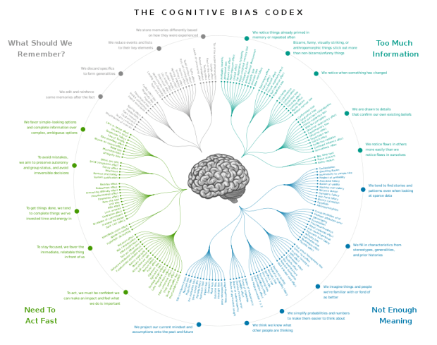 cognitive bias codex showing a wide array of different psychological biases