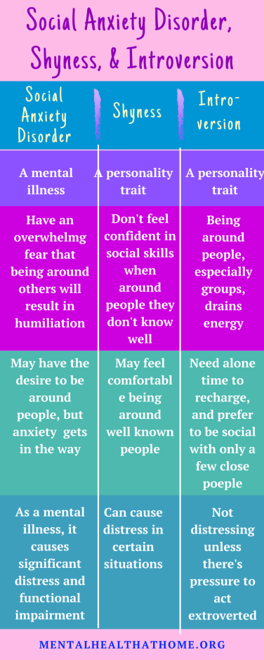 chart comparing social anxiety disorder, shyness, and introversion