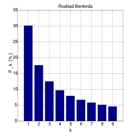 graph of frequency distribution of digits 1-9, with the heading Rozklad Benforda