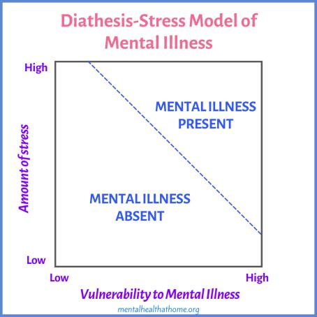 Diathesis-stress model of mental illnes