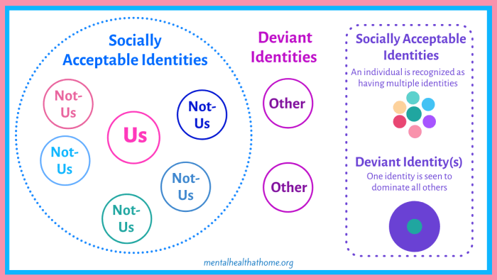 Diagram of socially acceptable and deviant identities