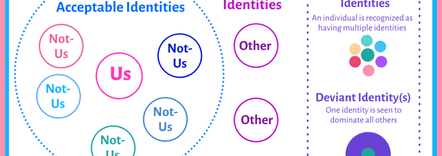 Diagram of socially acceptable identities and deviant identities