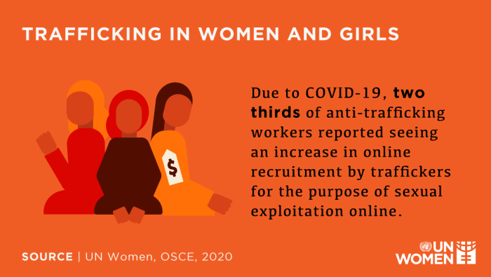 Trafficking in women and girls has increased during COVID - UN Women