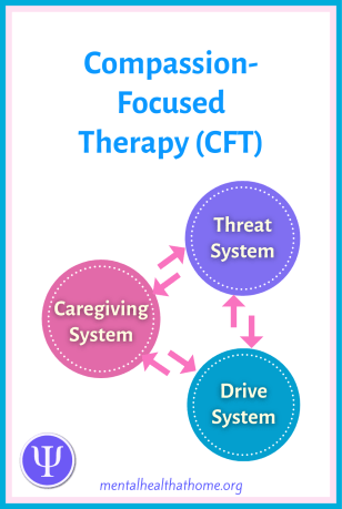 Compassion-focused therapy: threat, drive, and caregiving systems