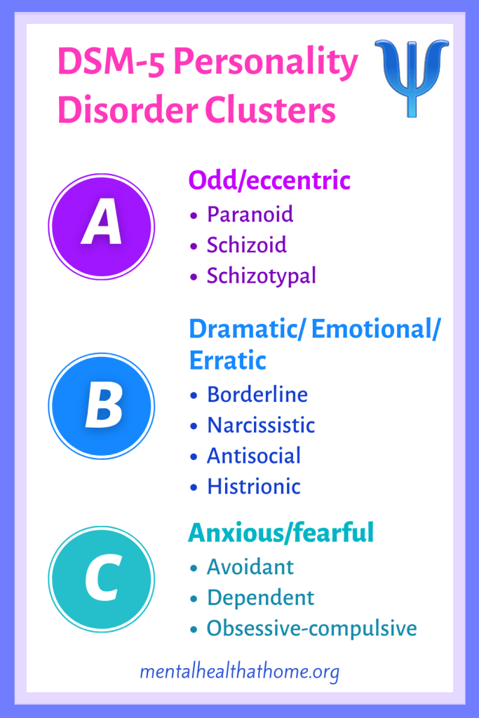 DSM-5 personality clusters A (odd/eccentric), B (dramatic/emotional/erratic) and C (anxious/fearful)