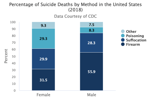 Percentage of suicide deaths by method in the US in 2018