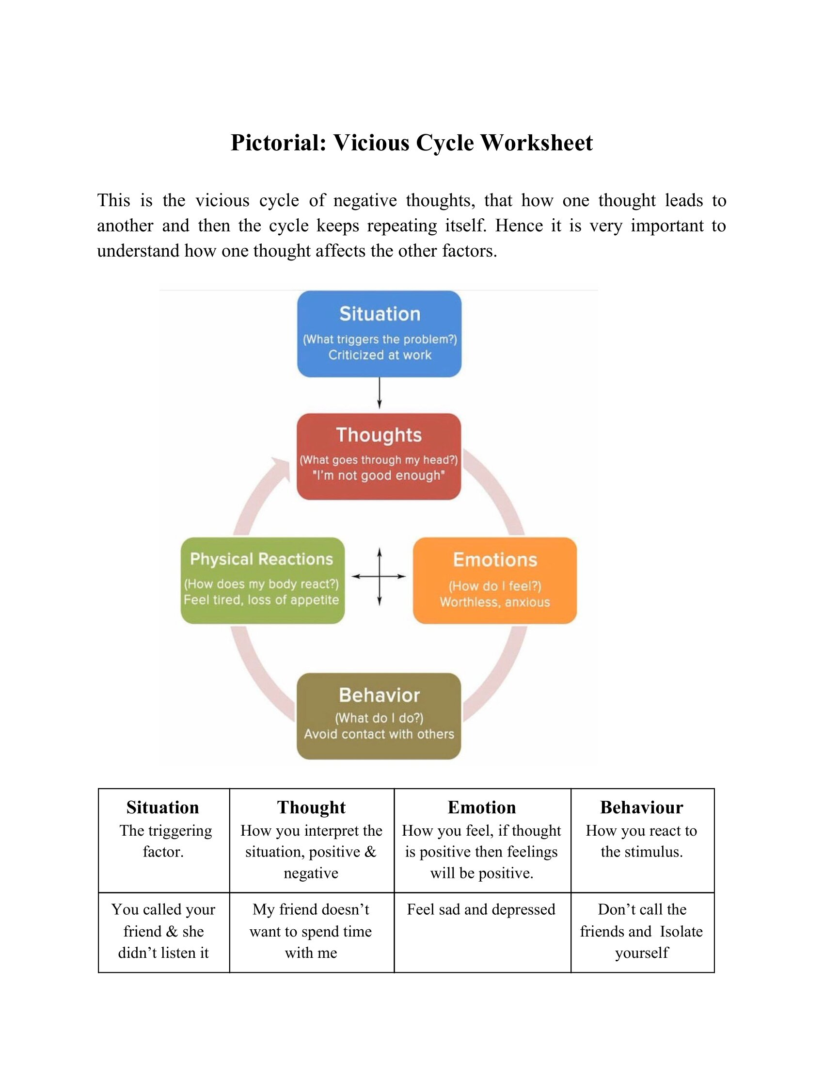 Pictorial Vicious Cycle Worksheet
