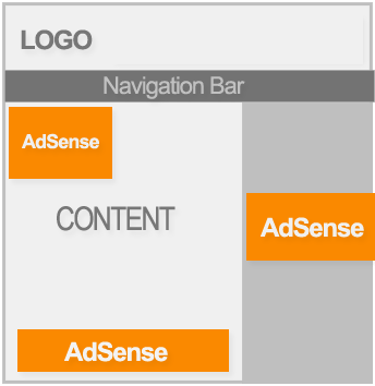 AdSense-Placement-Layout-3