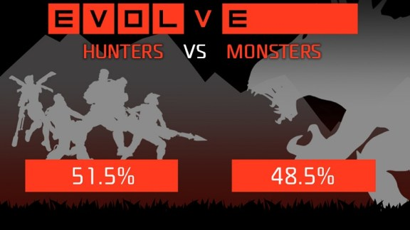 Evolve Open Beta Results