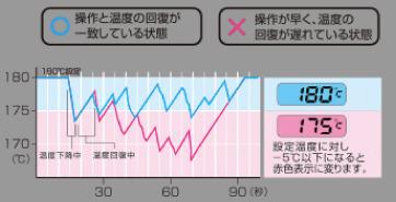 温度制御のグラフ