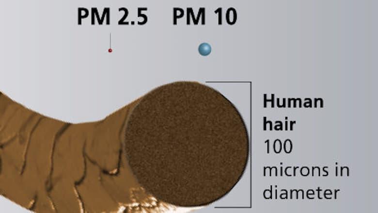 Bụi siêu mịn PM 1.0