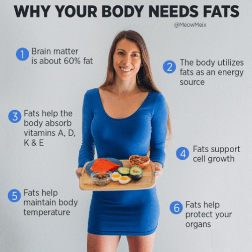 Why Your Body Needs Dietary Fat.  The positive impact of dietary fat on your body