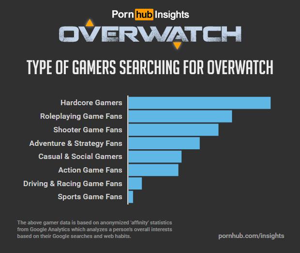 pornhub-insights-overwatch-game-affinity-interests[1]