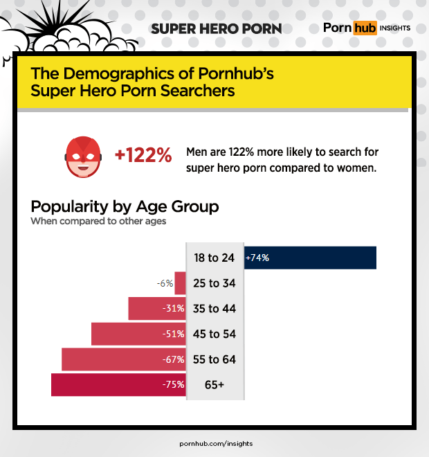 pornhub-insights-super-hero-porn-demographics[1]