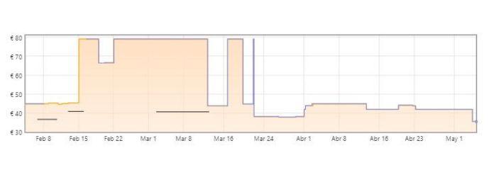 gráfica batería de cocina