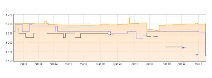 gráfica robot aspirador marca xiaomi