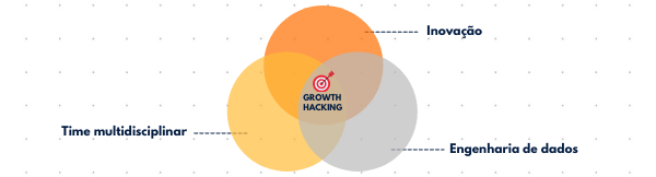 Estrutura do Growth Hacking