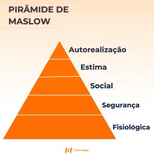 Pirâmide de Maslow para e-commerce de alimento
