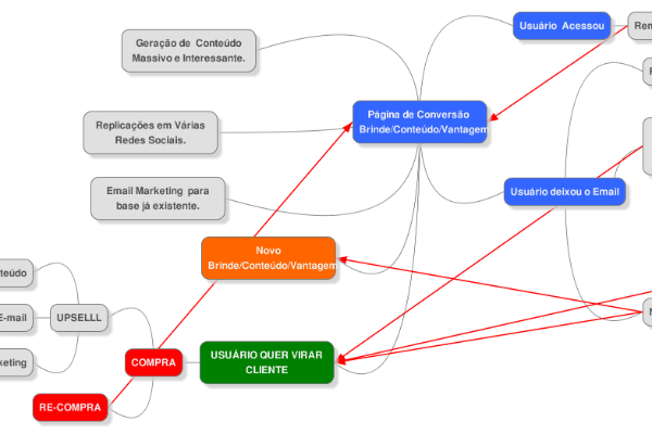 desenvolvimento web curitiba