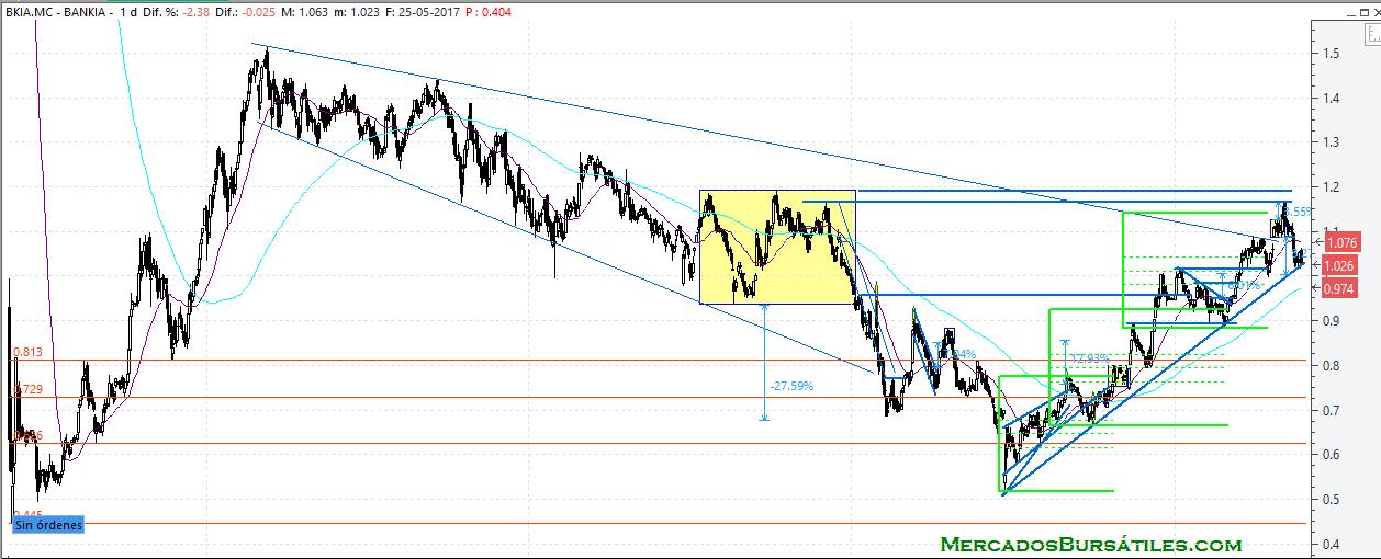 Bankia mayo 2017 Corto plazo