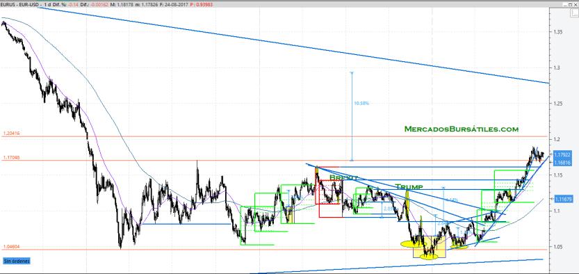 EUR/USD Agosto 2017