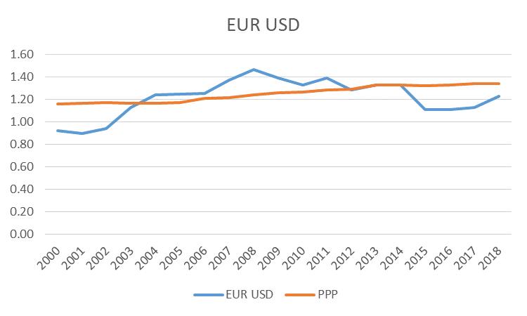EUR/USD vs PPP - Cubrir Divisa