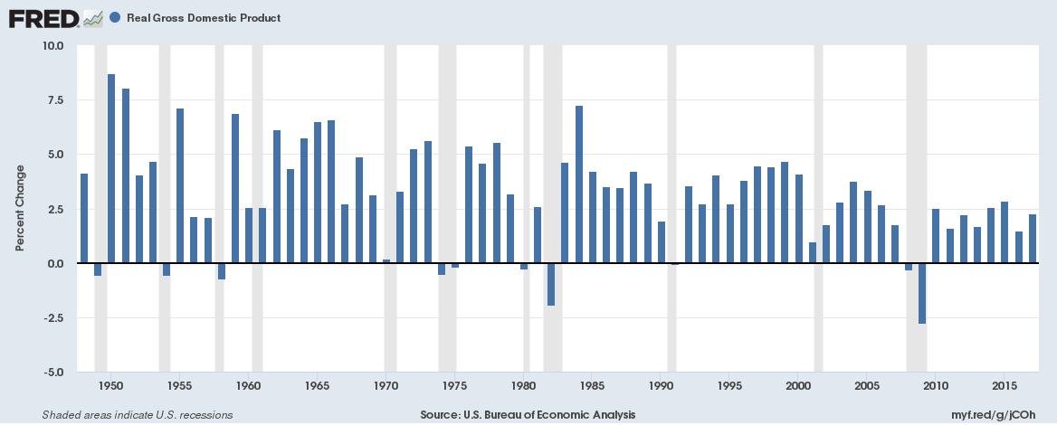 PIB 1945 - 2017