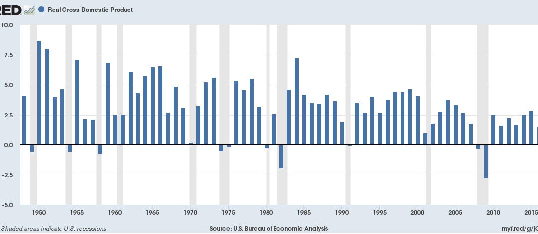 PIB ¿Un indicador fiable?