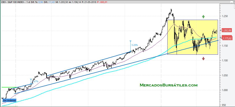 SP100 Mayo 2018