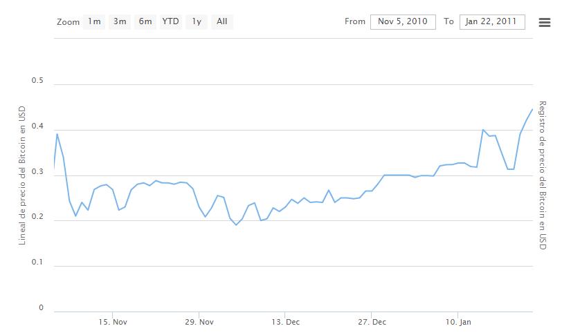 Bitcoin 2010