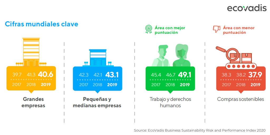 áreas empresariales de sostenibilidad