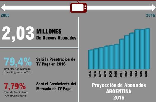 Proyeccion-TV paga-Argentina-BB