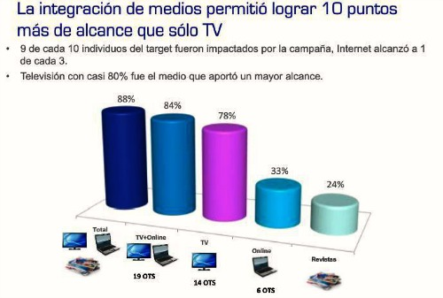 Cross Media - Integración medios 500x337