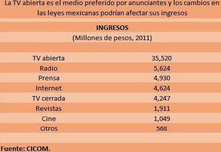 Ingresos publicidad - TV Abierta México