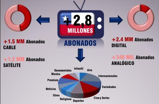 Chile - mercado TV de paga - BB