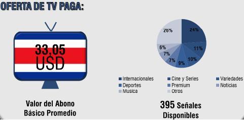 Costa Rica - TV Paga 2