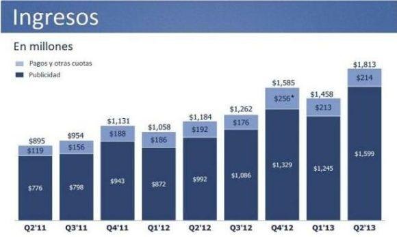 FB - ingresos 2 trim 2013