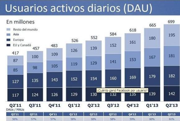 FB - usuarios activos diarios