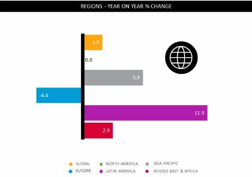 Nielsen.growth.by_.region 500