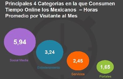 Consumo - categorías online