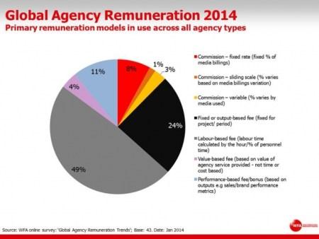 Remuneracion-agencias-publicidad
