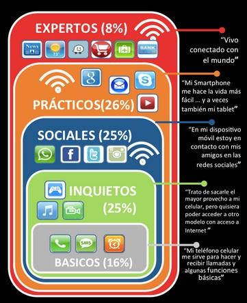 Tipos de usuarios - IAB México 2
