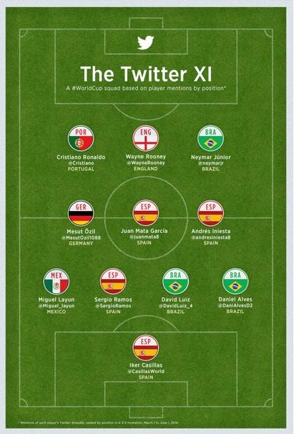 Twitter_Mundial