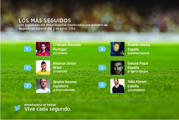 Twitter_Mundial_jugadores