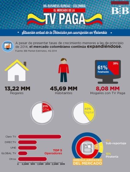 BusinessBureau_InfografiaColombia-4Q2014