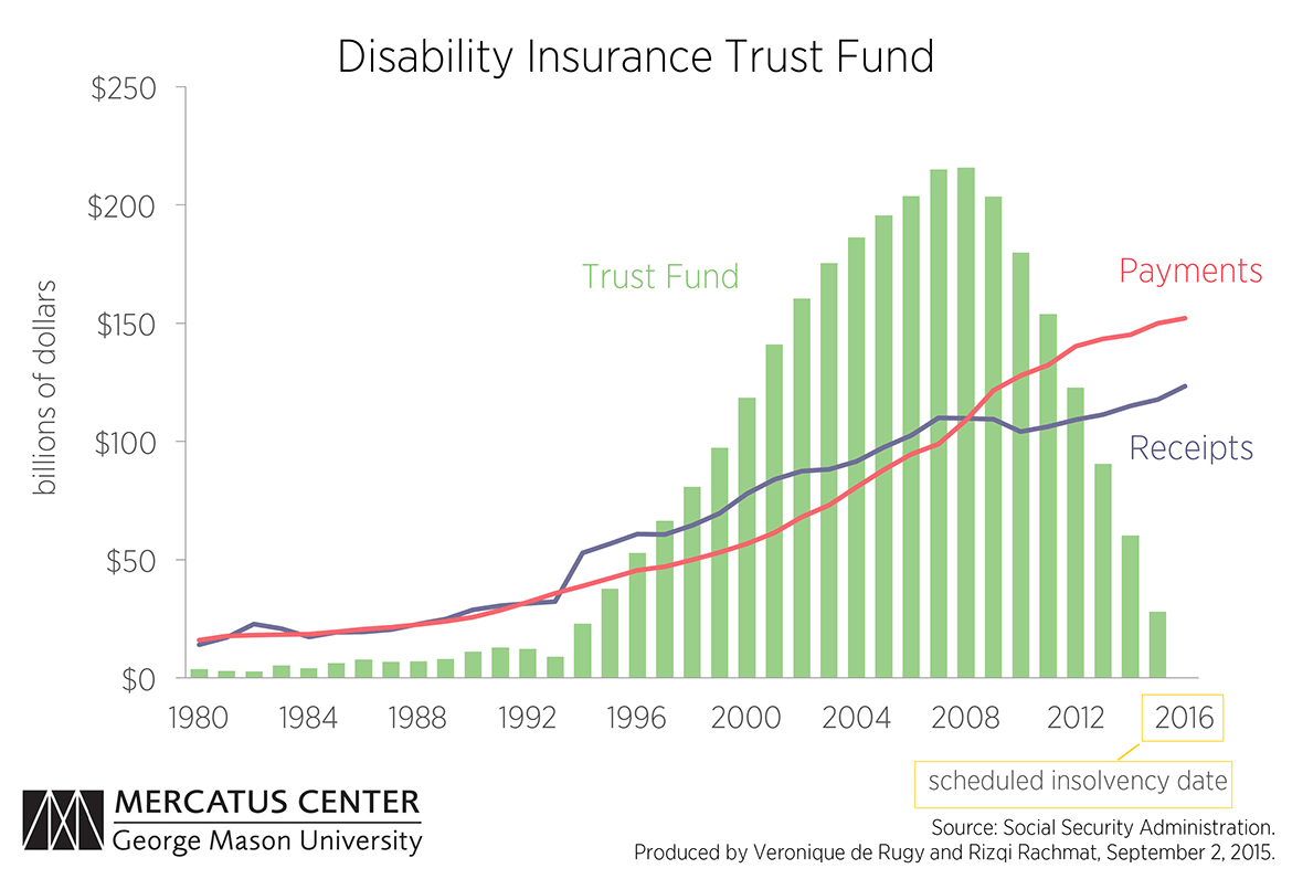 Social Security Disability Insurance Time To Reform A Bankrupt Program