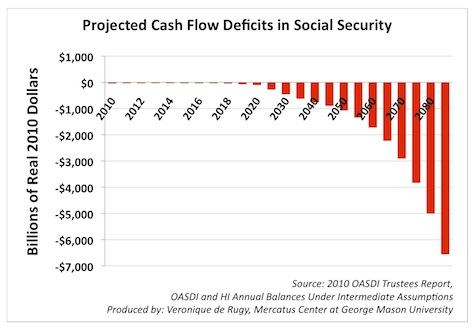 Social Security's current obligations will create large cash-flow deficits, according to economists.