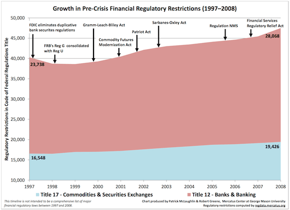 Growth of Financial Regulations